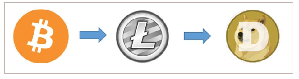 bitcoin alternative crypto currency