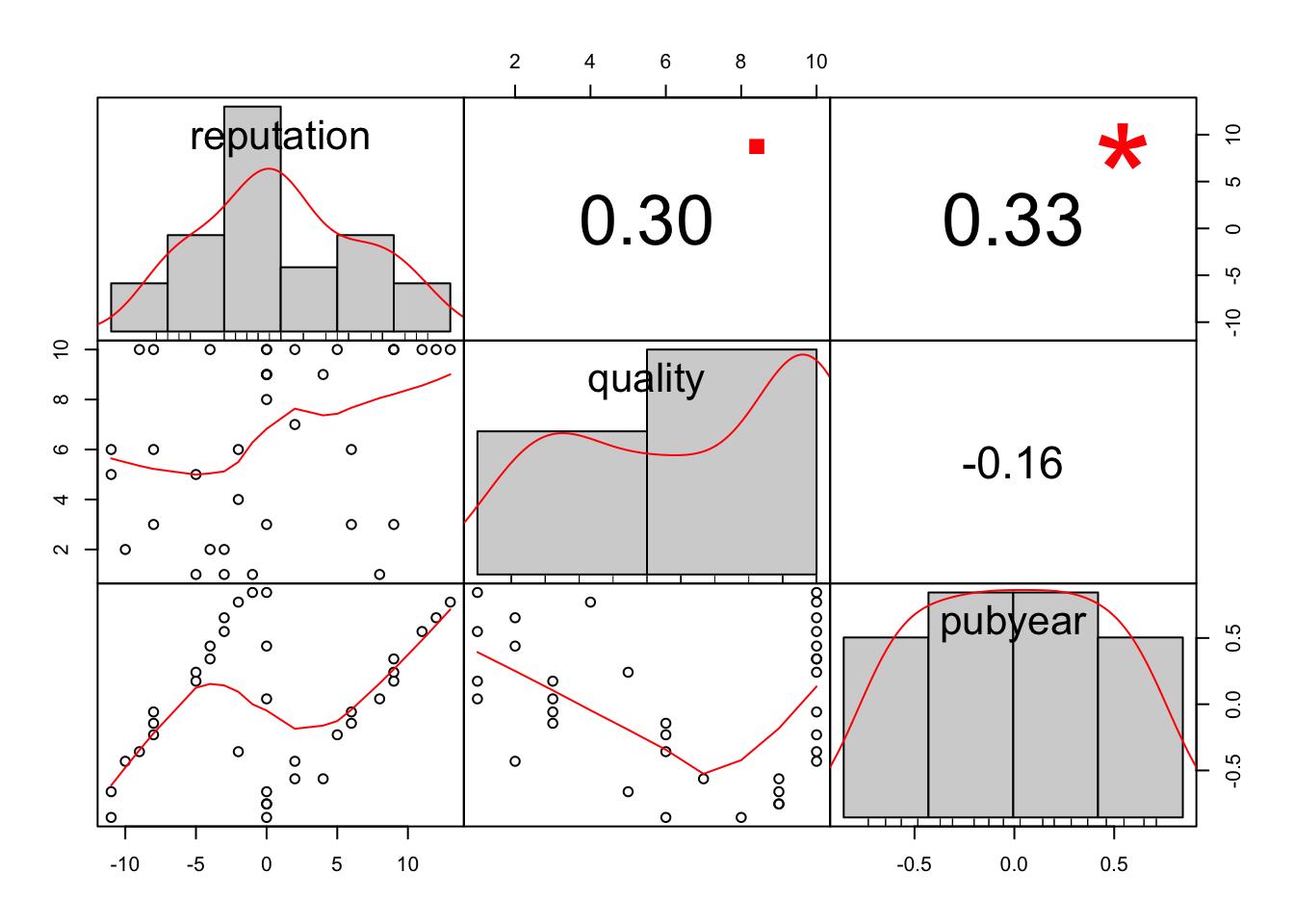 9 1 Small-study effect methods | Doing Meta-Analysis in R