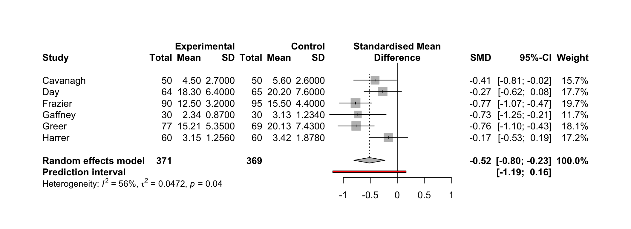 5 1 Generating a Forest Plot | Doing Meta-Analysis in R