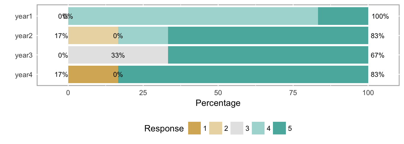 Do not use averages with Likert scale data