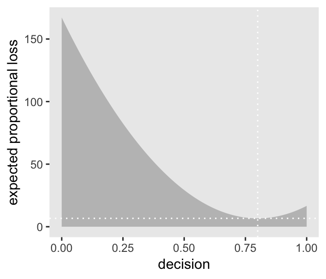 3 Sampling the Imaginary   Statistical Rethinking with brms