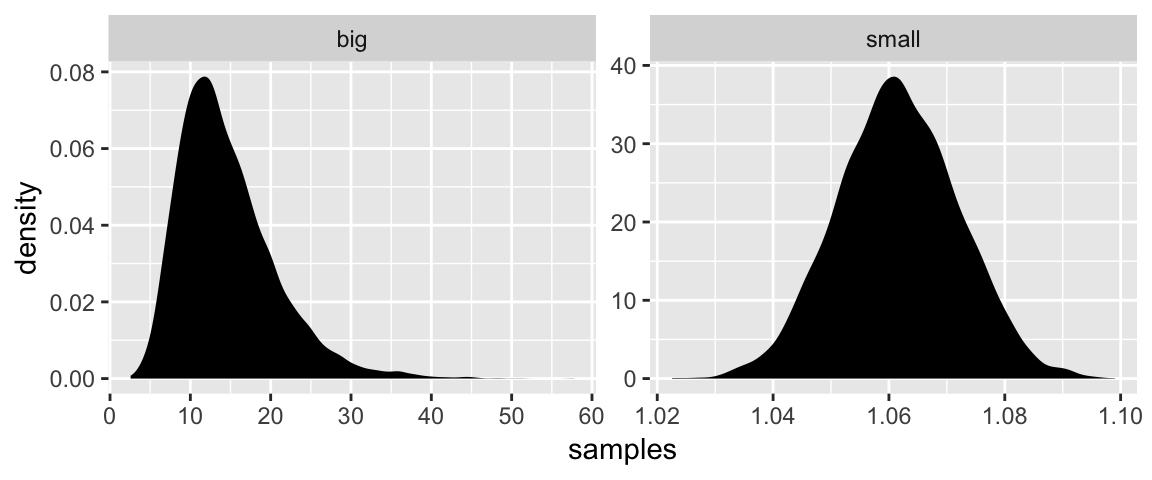 4 Linear Models | Statistical Rethinking with brms, ggplot2, and the