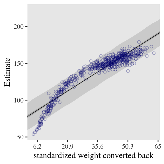 4 Linear Models | Statistical Rethinking with brms, ggplot2