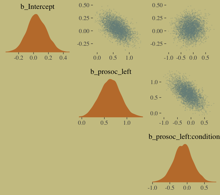 10 Counting and Classification   Statistical Rethinking with brms