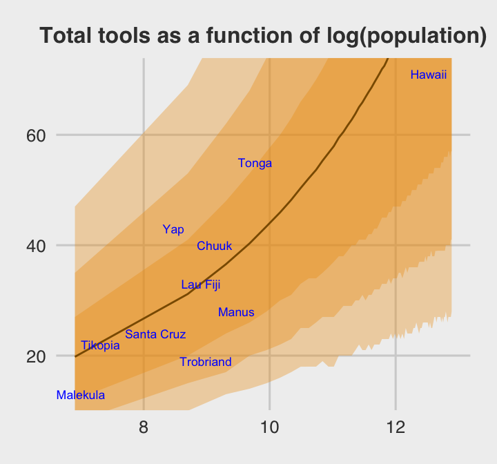 12 Multilevel Models | Statistical Rethinking with brms, ggplot2