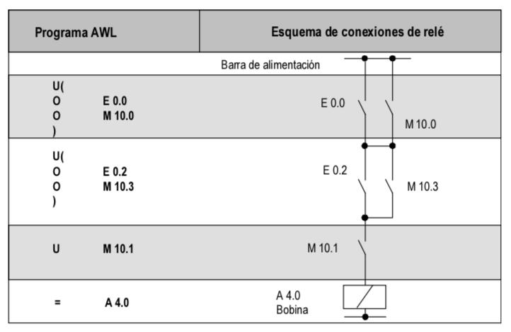 Código AWL vs esquema de contactos