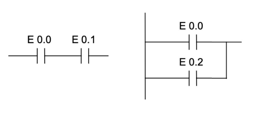 Implementación de funciones básicas: AND (izquierda) y OR (derecha)