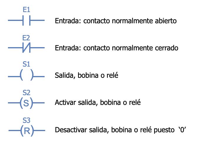 Elementos básicos del diagrama de escalera