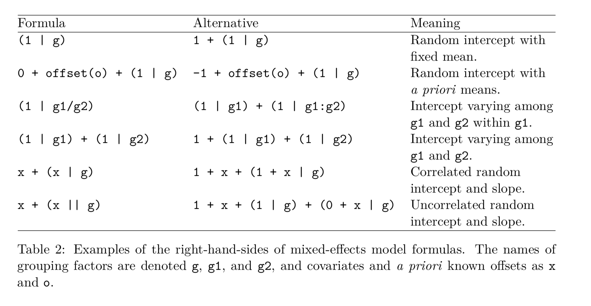 Chapter 20 Simple Linear Model and Mixed Methods   PPLS PhD