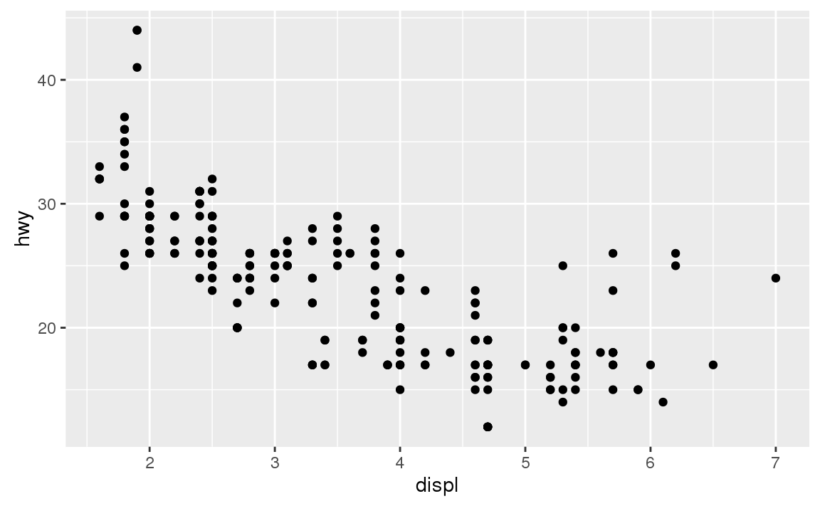 Both Plots Contain The Same X Variable The Same Y Variable And Both Describe The Same Data But The Plots Are Not Identical Each Plot Uses A Different