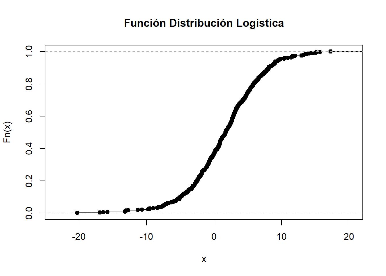5197313ce Debido a que la función de distribución logística no tiene forma lineal