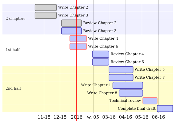 a gantt chart created using **diagrammer** illustrating the steps needed to  complete