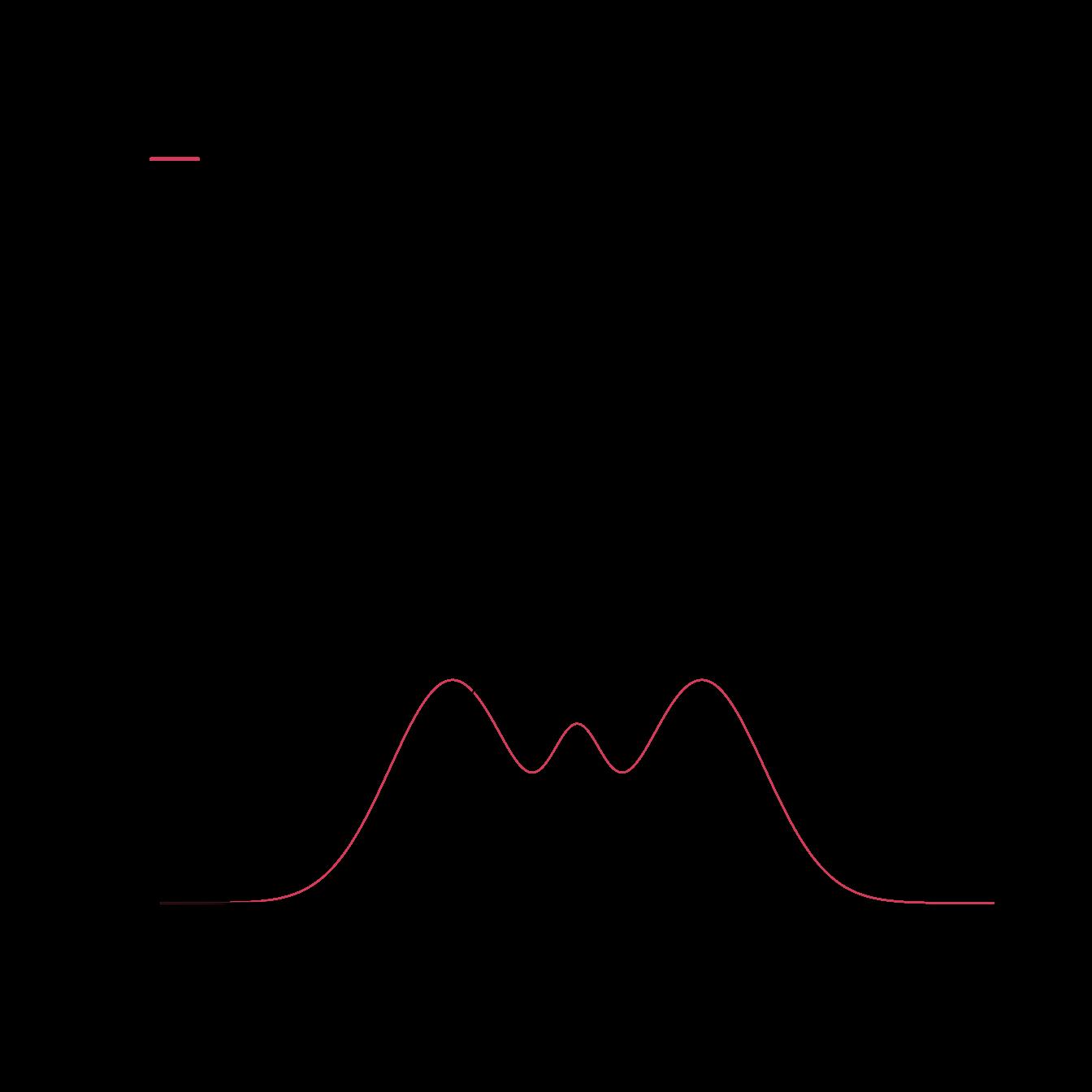 Chapter 2 Kernel density estimation I   Notes for Nonparametric