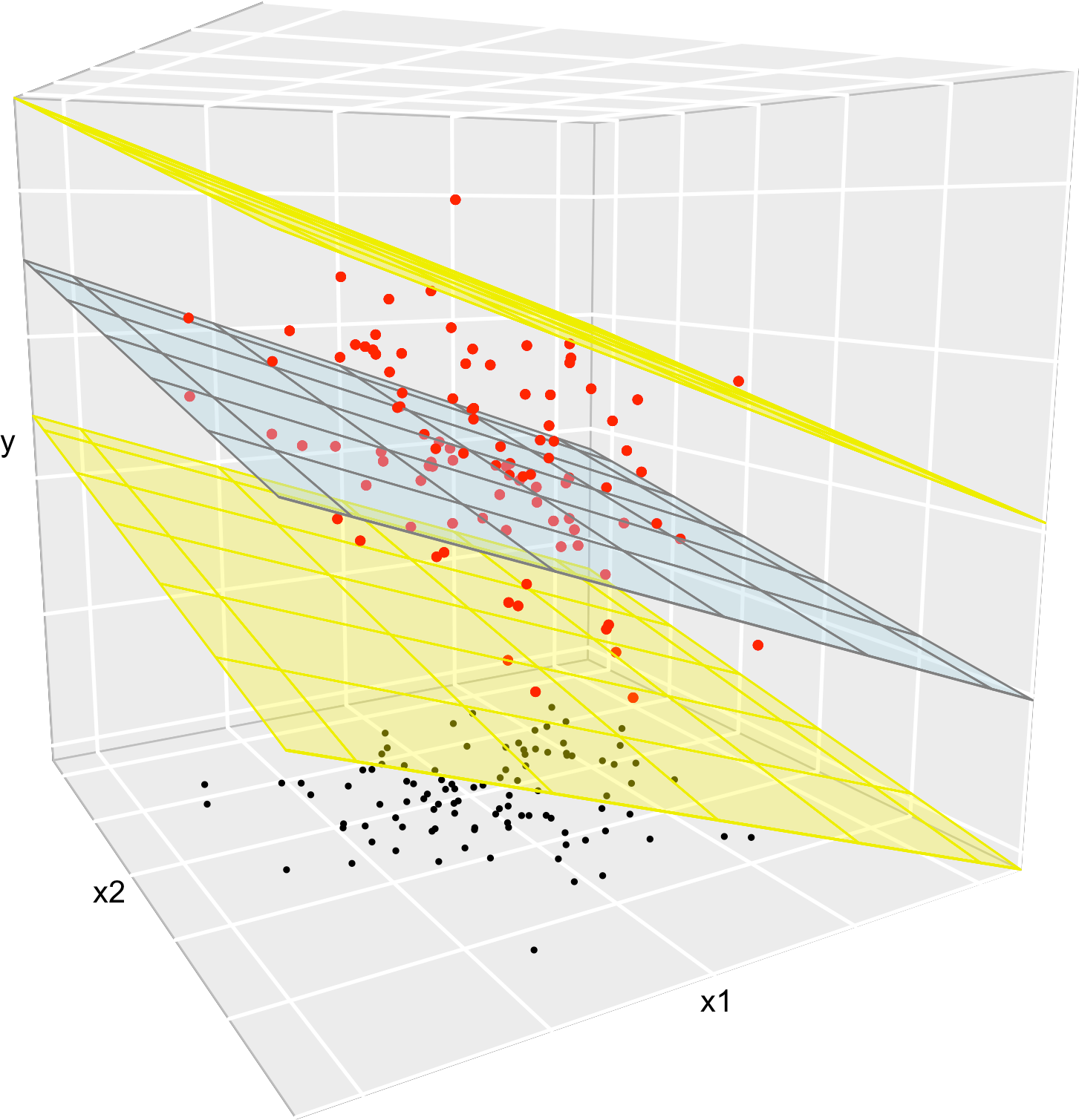 2 3 Assumptions of the model | Notes for Predictive Modeling