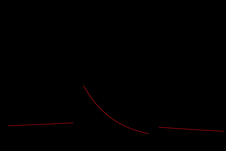 5 7 Model diagnostics   Notes for Predictive Modeling