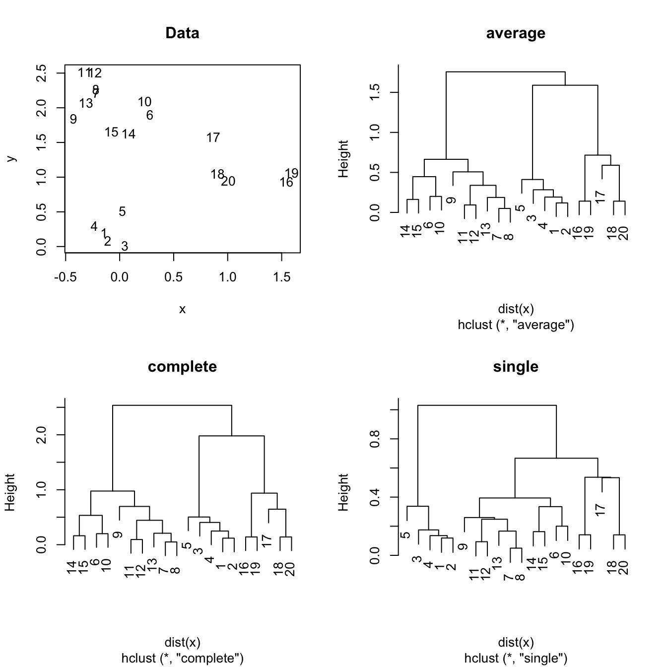The Hierarchical Clustering For A Twodimensional Dataset Withplete, Single  And Average Linkages