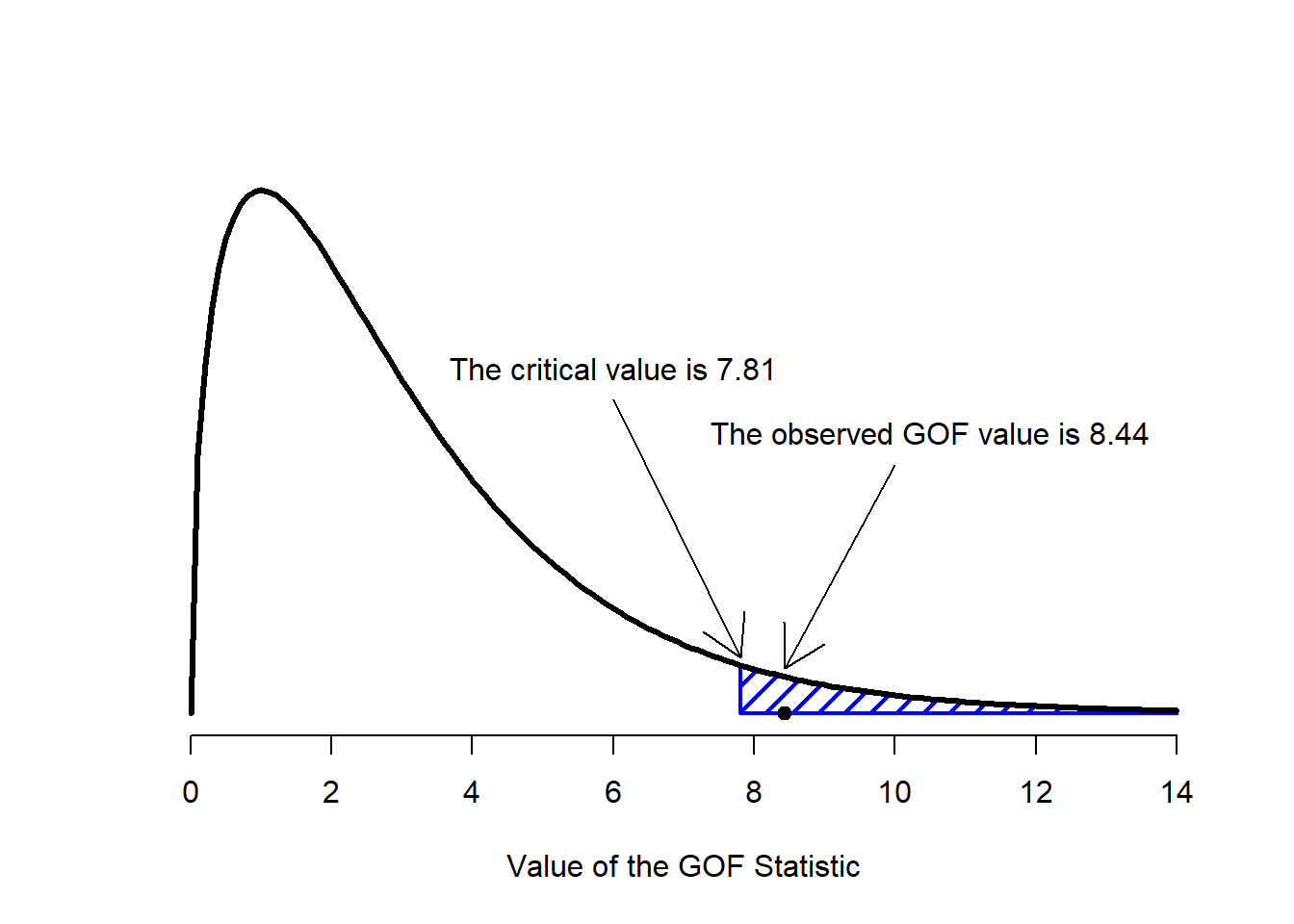 Learning statistics with R: A tutorial for psychology