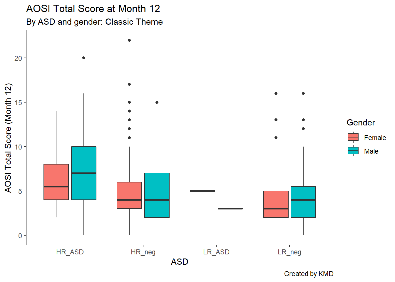 5 Creating Graphs With ggplot2 | Data Analysis and