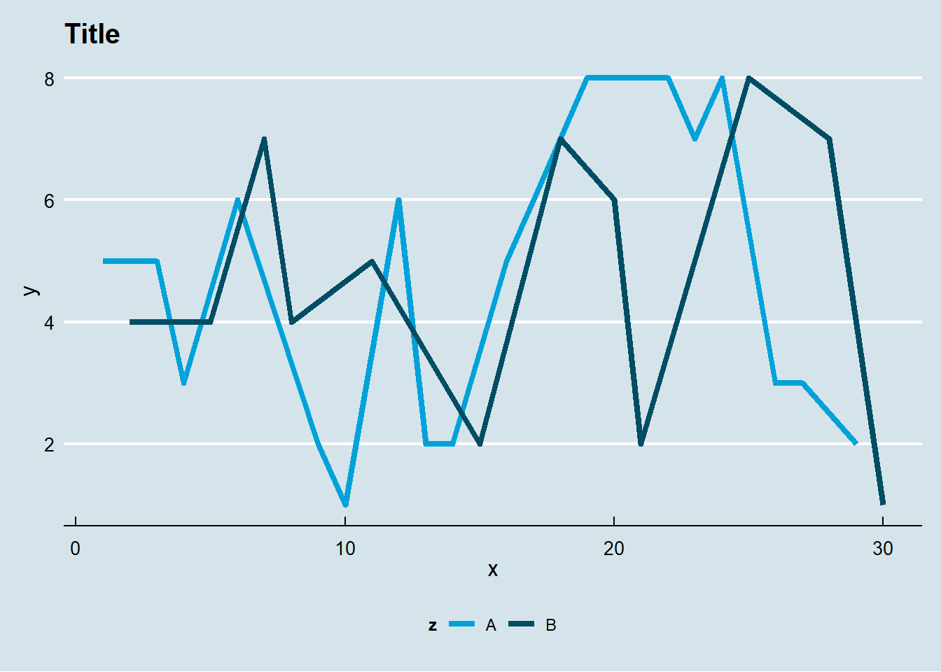 3 1 ggplot2 package   Techincal Analysis with R
