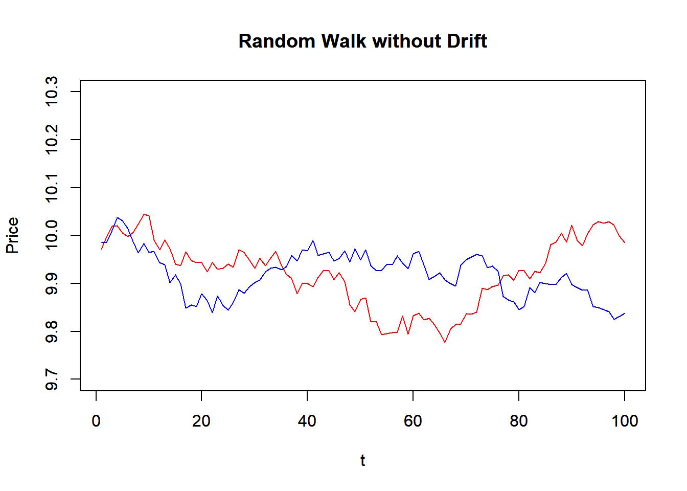 4 6 Simulation   Techincal Analysis with R