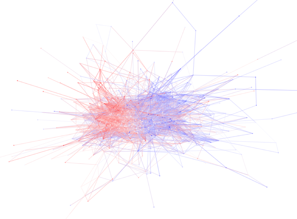 Methods for Network Analysis
