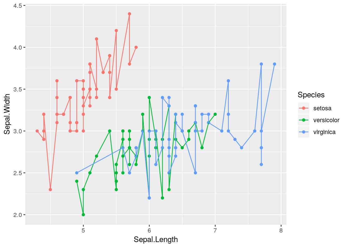 3 Visualizing Your Data | Introduction to Data Exploration