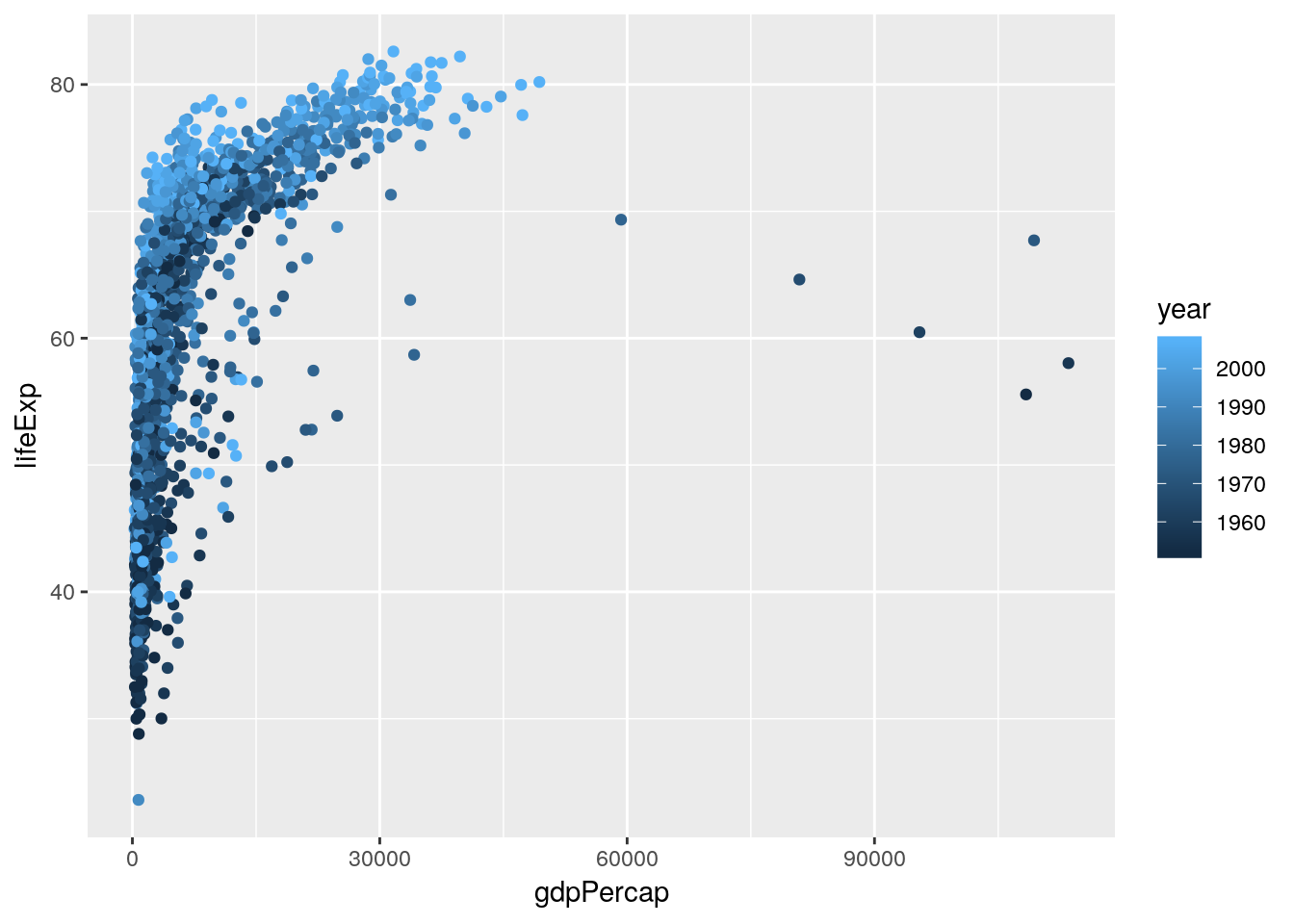Introduction to Data Exploration and Analysis with R