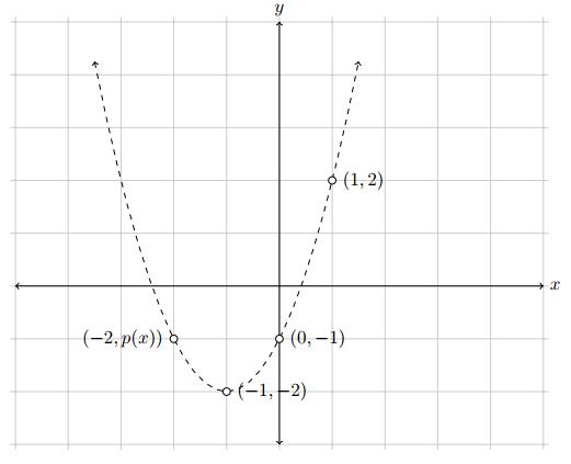 Chapter 8 Interpolasi dan Ekstrapolasi | Metode Numerik ...