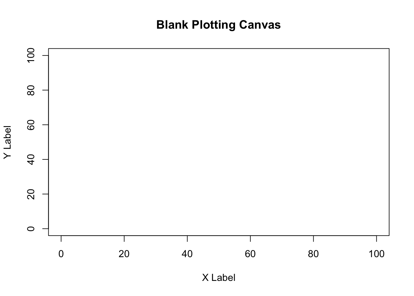 a blank plotting space, ready for additional elements!