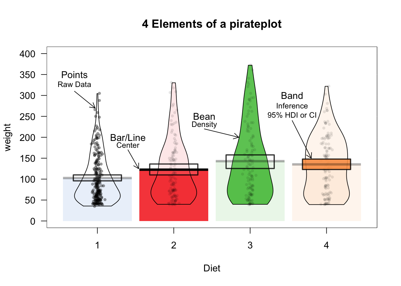 YaRrr! The Pirate's Guide to R