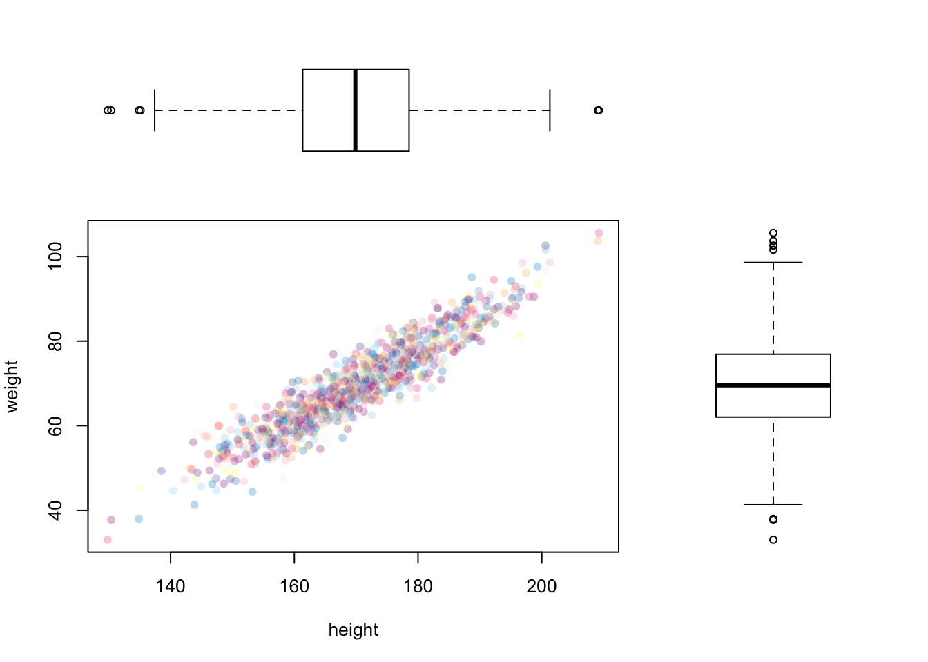 Yarrr the pirates guide to r adding boxplots to margins of a scatterplot with layout ccuart Choice Image
