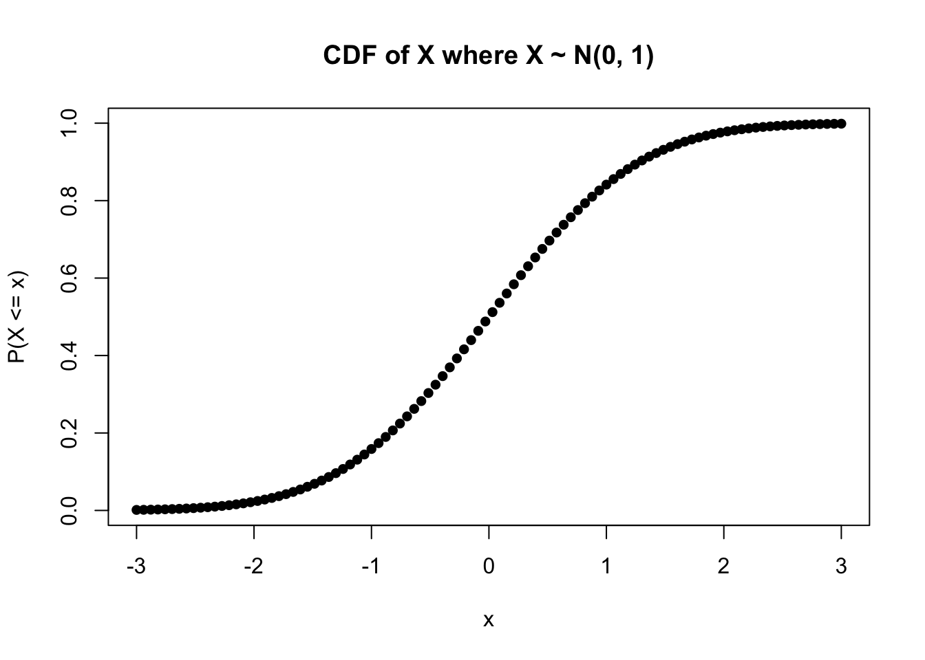 Chapter 4 Continuous Random Variables