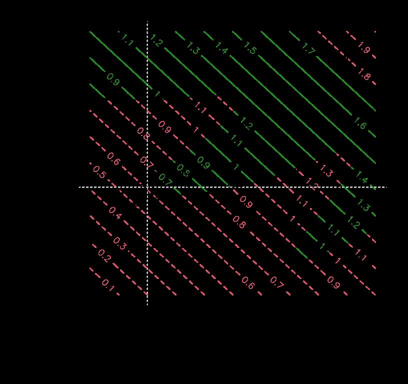 Chapter 7 Optimization Surrogates