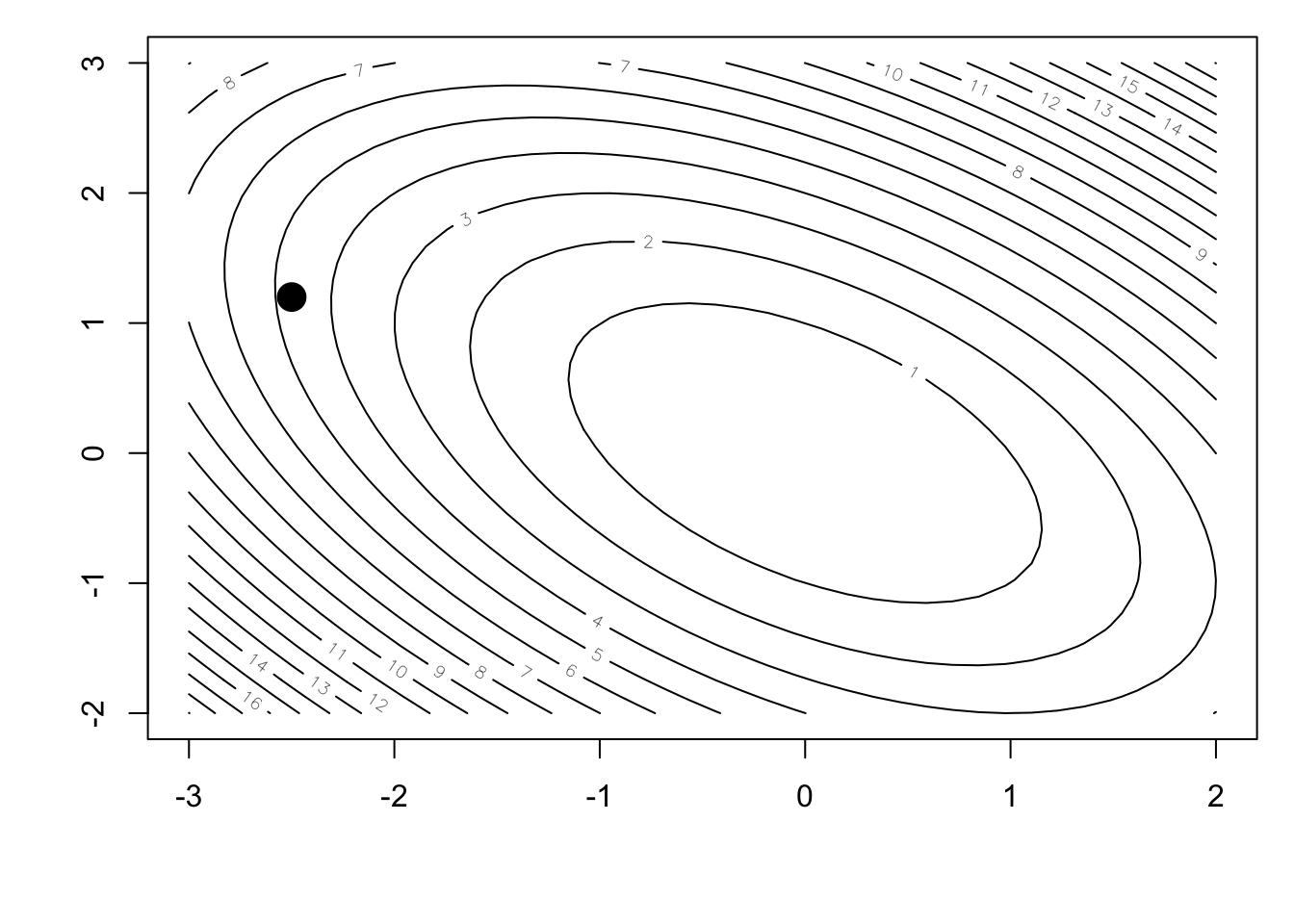 3 4 Conjugate Gradient Advanced Statistical Computing N = 700 alpha = 0.0001. 3 4 conjugate gradient advanced