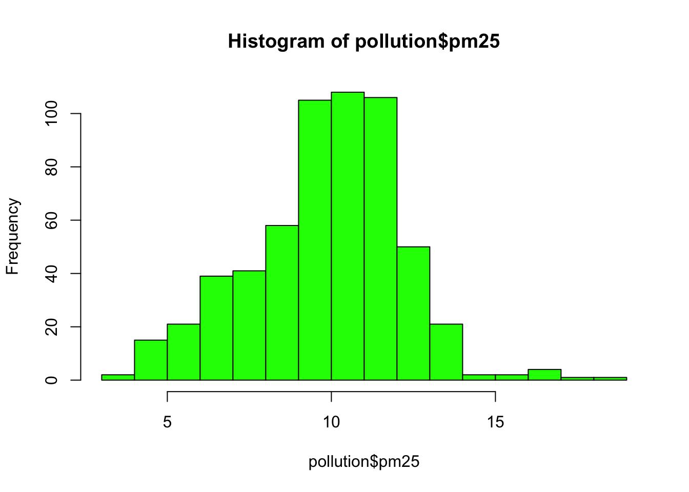 Exploratory data analysis with r histogram of pm25 data nvjuhfo Gallery