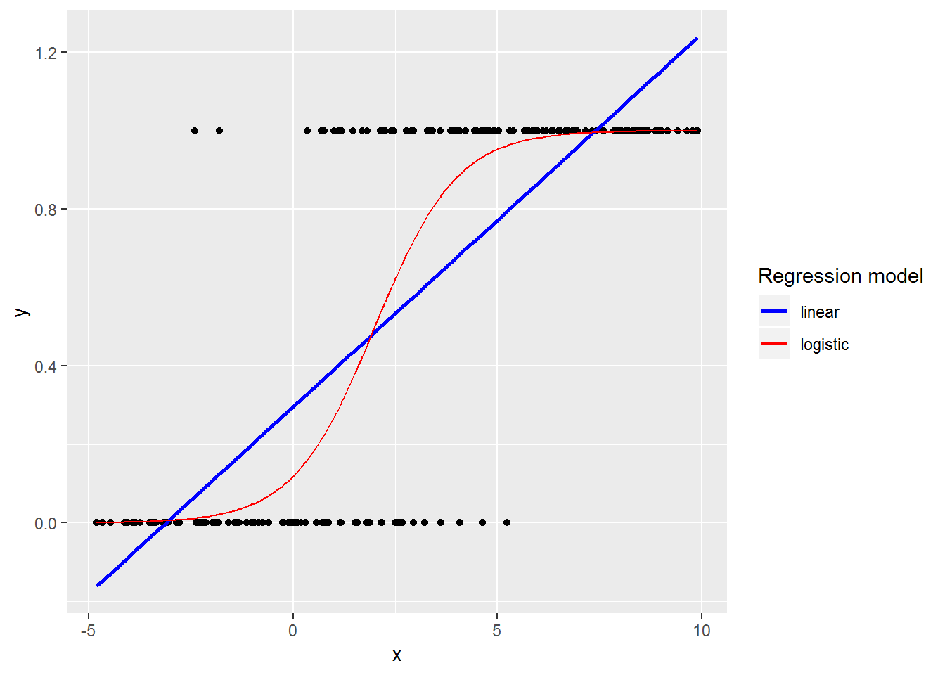 Chapter 6 Logistic Regression | Broadening Your Statistical Horizons