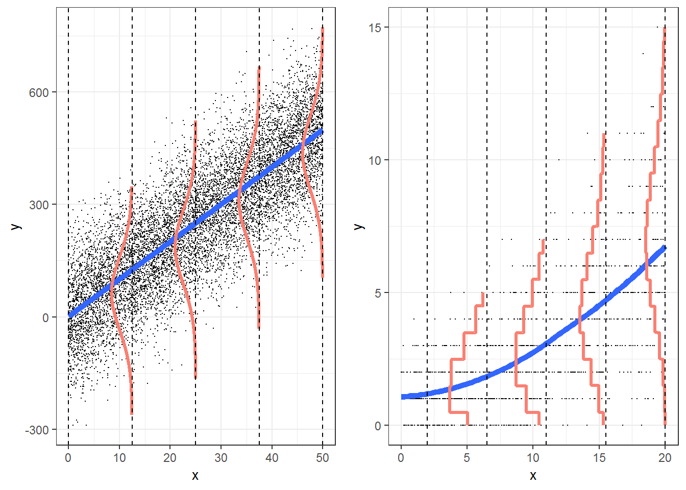 Chapter 4 Poisson Regression | Broadening Your Statistical