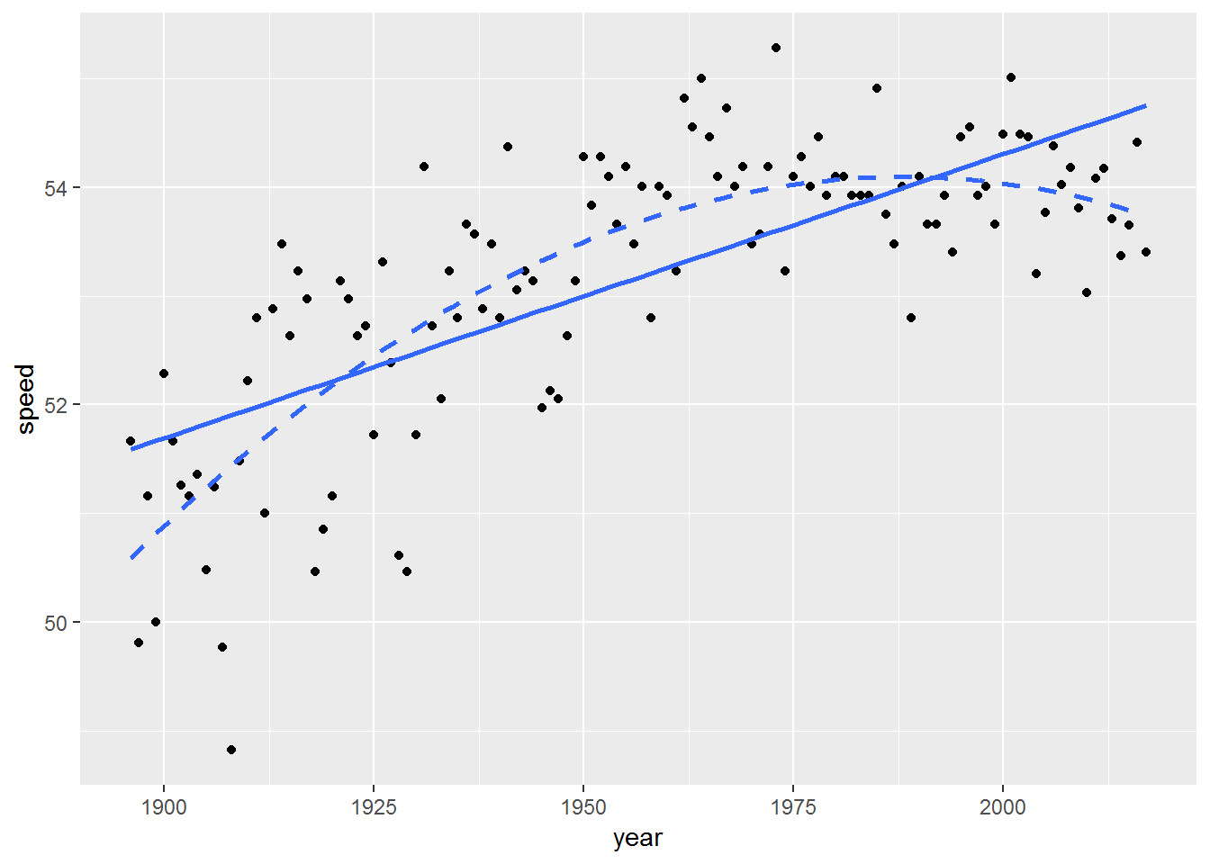 Chapter 1 Review of Multiple Linear Regression | Broadening Your