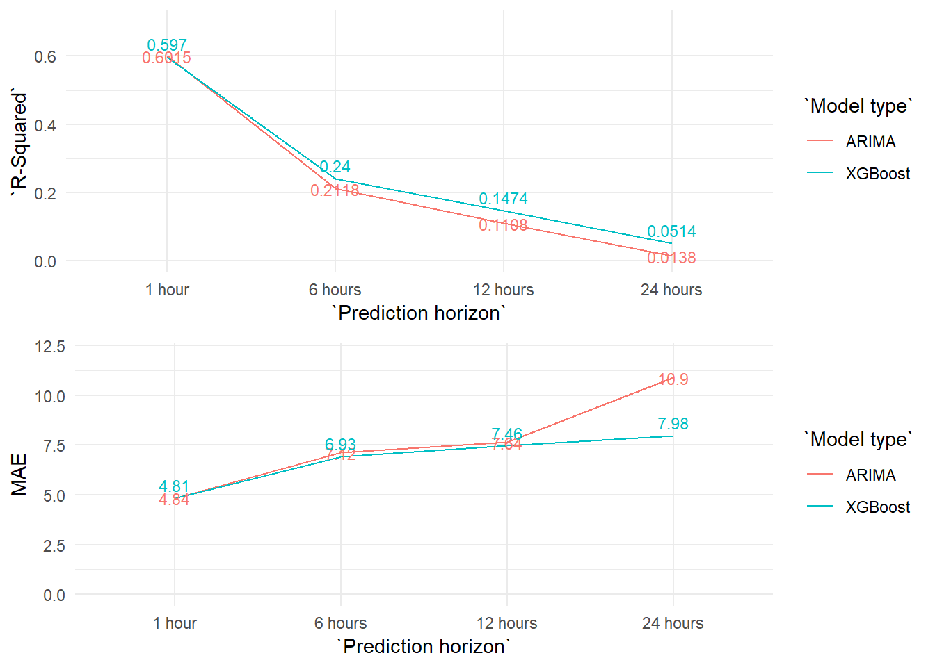 4 Forecasting Models | Gijón Air Pollution - An exercise of