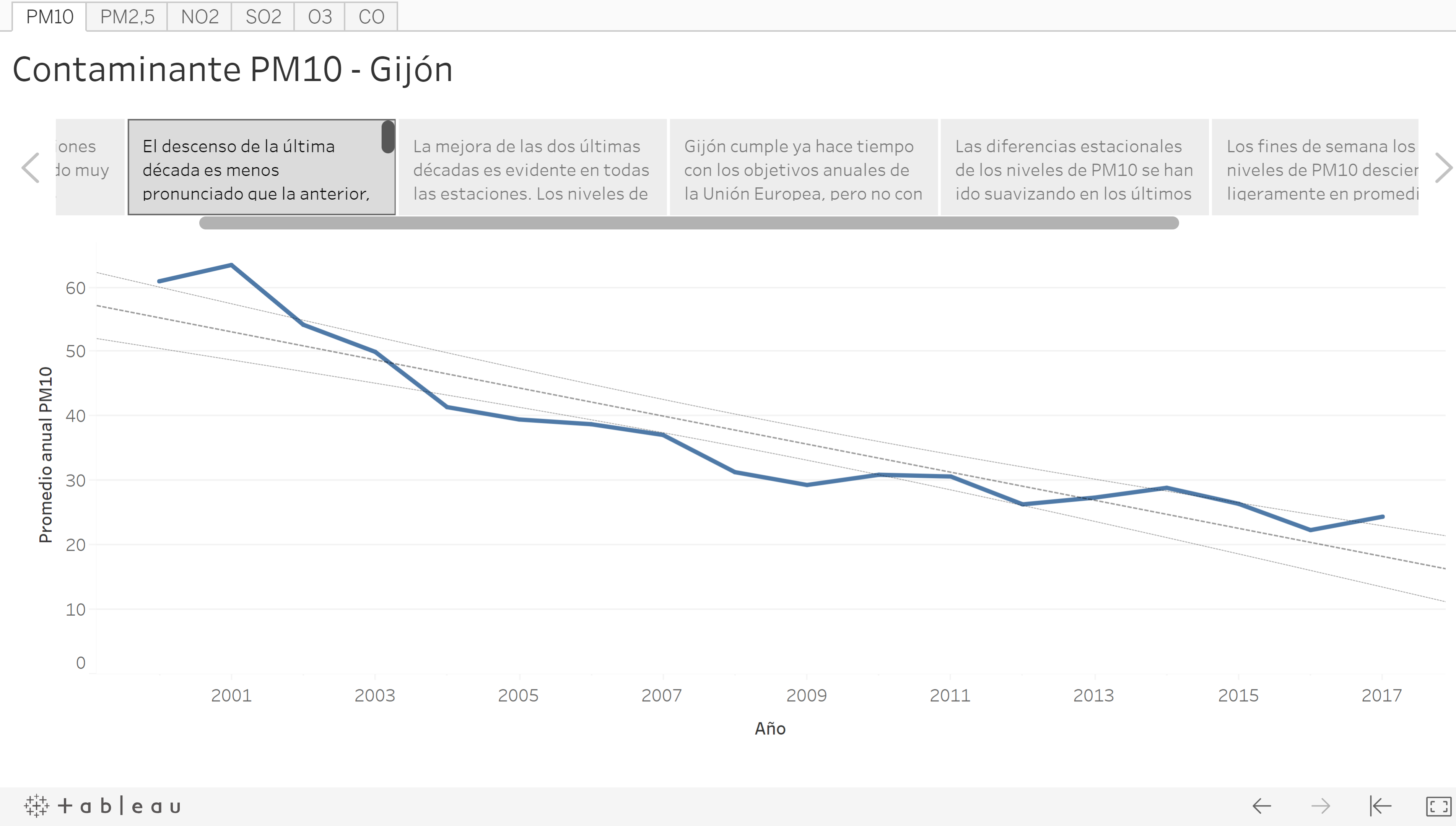 3 Visualizations   Gijón Air Pollution - An exercise of
