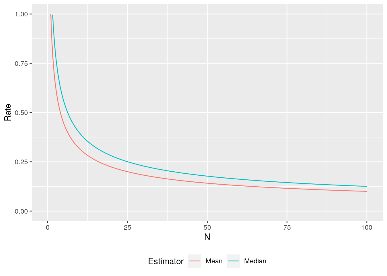 Simulated distribution of sample mean and median estimators for different sized samples.